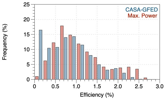 Efficiency Histogram